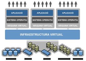 Virtualitzacio