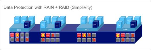 A clúster de 4 nodes SimpliVity suporta la fallada de 12 discos sense perdua del servei ni dades