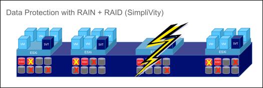 A un clúster de 4 nodes SimpliVity suporta la fallada de 12 discos y 1 node sense pèrdua del servei