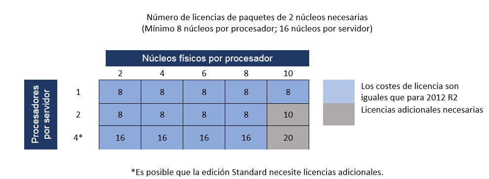 Taula llicències windows server 2016