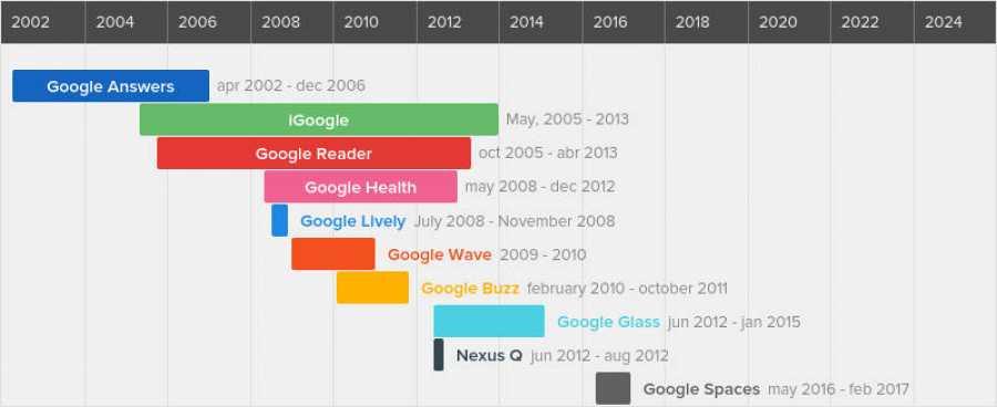 Cronologia dels fracassos de Google
