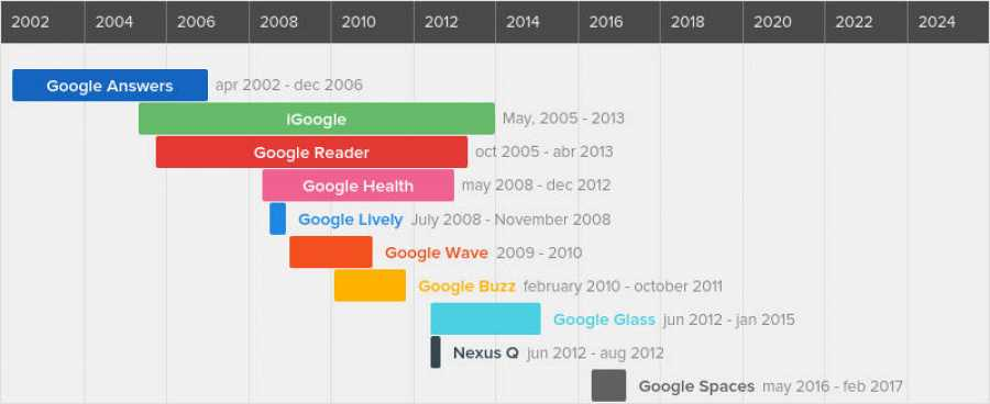 Cronología fracasos de Google